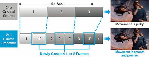 Frame Interpolation