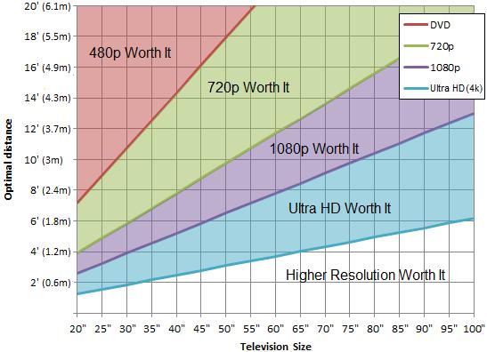 720p vs 1080p vs 1440p vs 4K vs 8K comparison and worth it