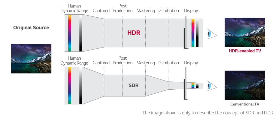 how to make the most of hdr tv